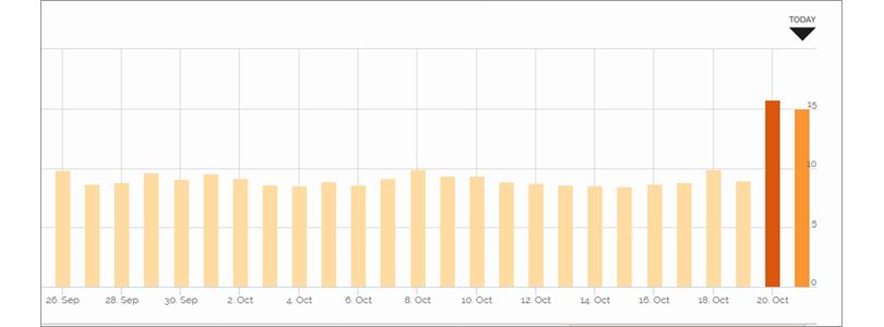 Google Grump' Rating