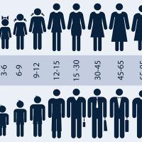 アナリティクスで年齢・性別を分析