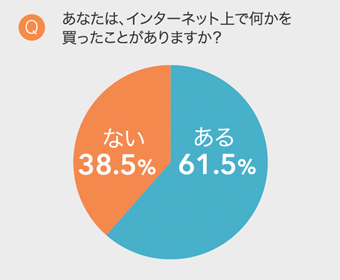 ネットでの買い物6割が経験