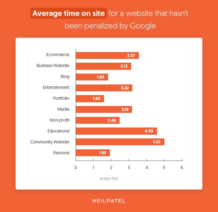 サイトの平均滞在時間