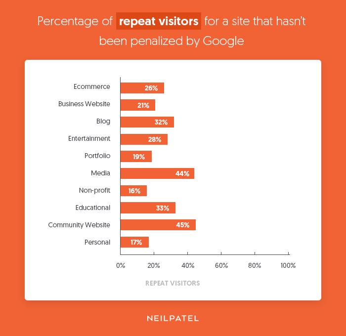 訪問ユーザーのリピート率