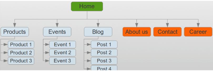 WP Sitemap Page:ユーザーに見せるサイトマップ