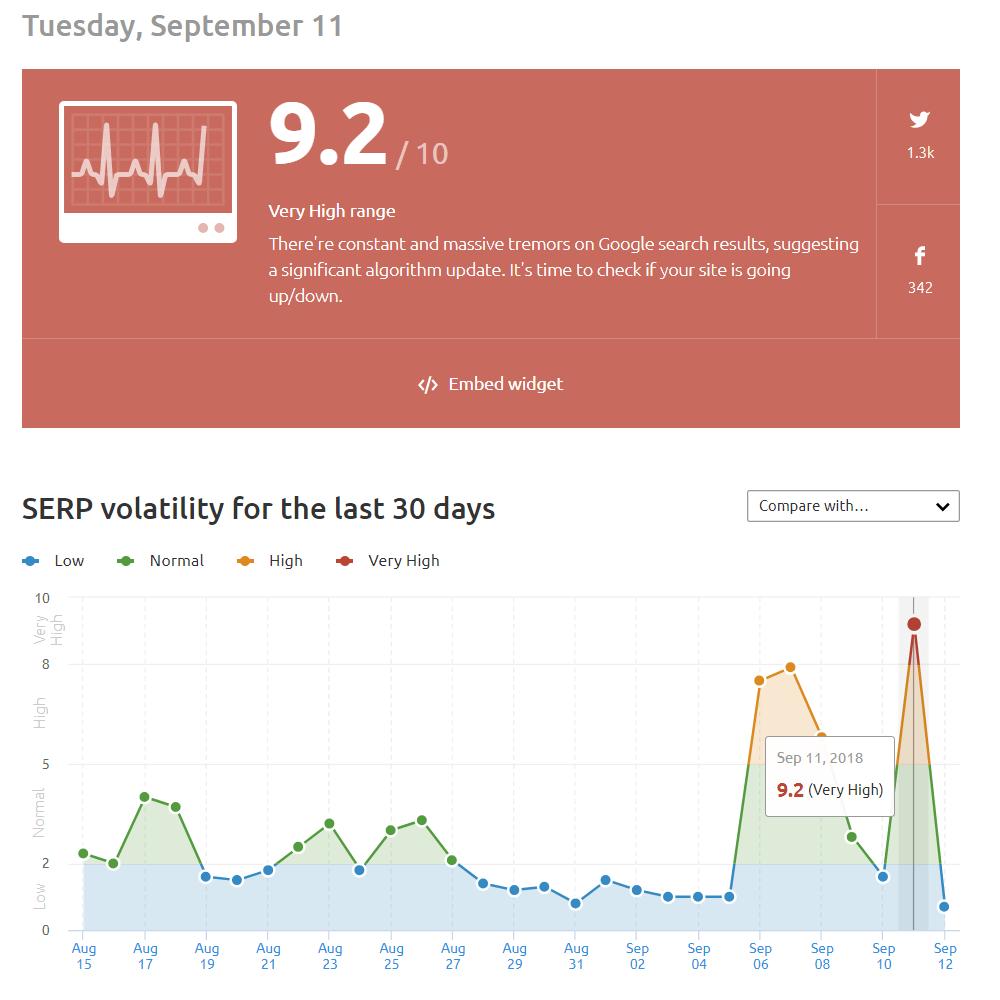 2018年9月11日にGoogleのアルゴリズムアップデート