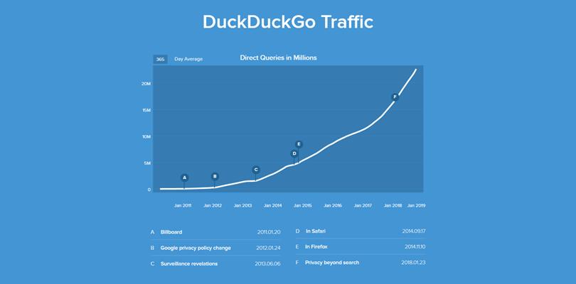 DuckDuckGo(ダックダックゴー)が1日に3,000万件の検索クエリを達成