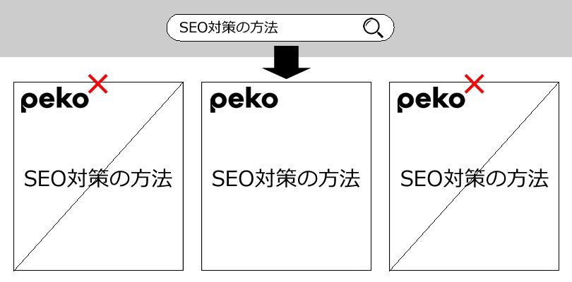 ウェブページからの類似・コピーページ