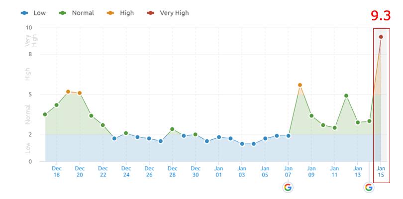 Google コアアップデート変動値