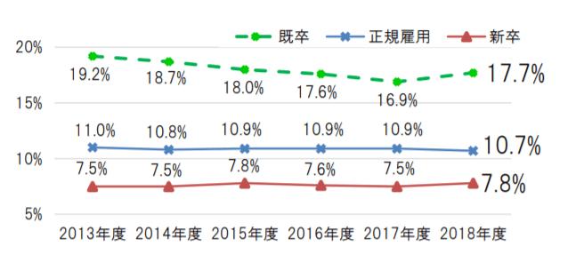 看護師の離職率の推移2019年
