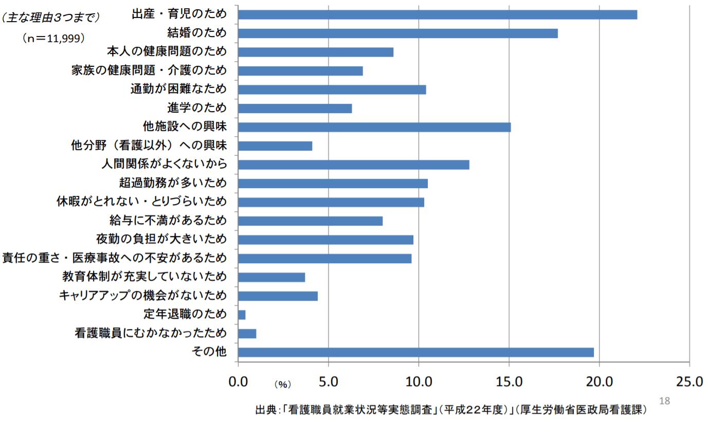 看護職員就業状況等実態調査2010 看護師退職理由