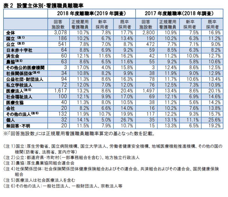 設置主体別・看護職員離職率 2019年調査