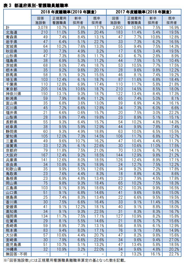 都道府県別看護師の離職率 2019年